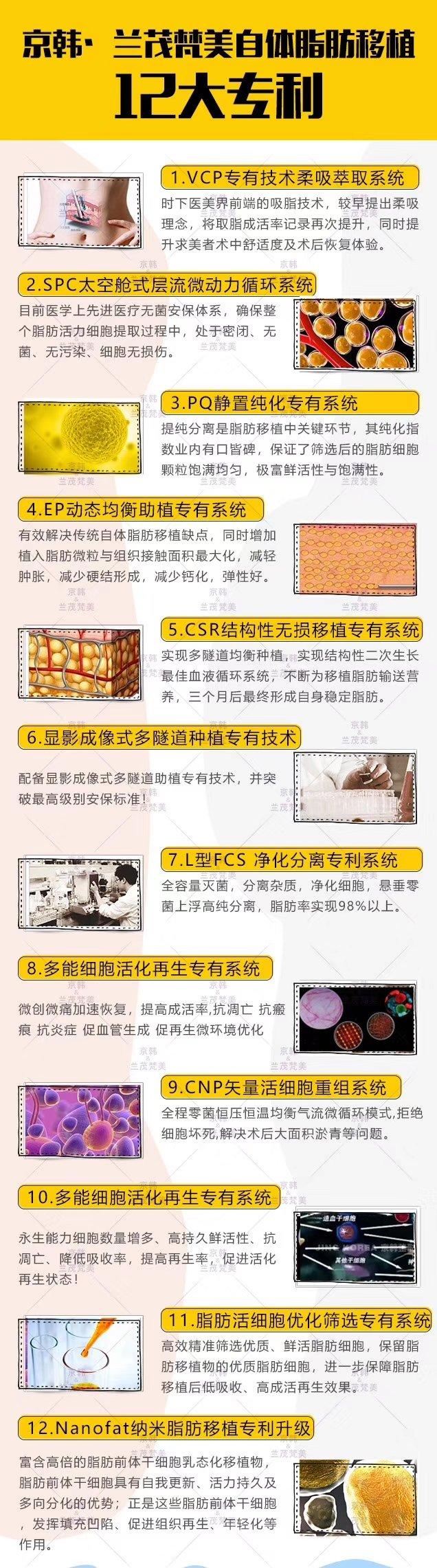 京韩12项脂肪专利技术